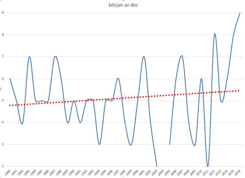 Ytvattentemperaturen i början av december för perioden 1979-2015.